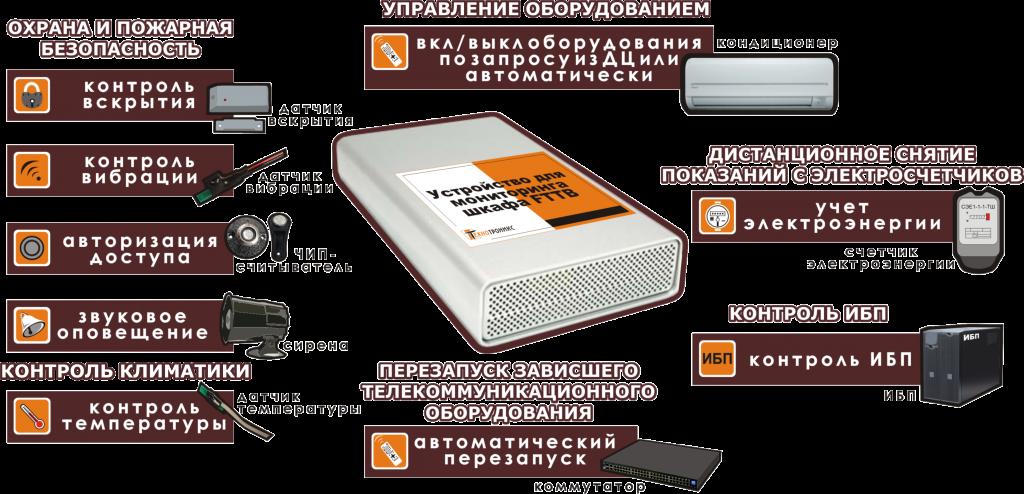 Общая схема работы системы мониторинга телекоммуникационных шкафов